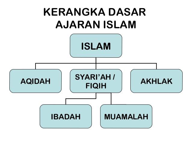 Ruang Lingkup Dosen Muslim